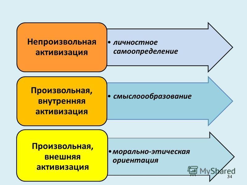 34 личностное самоопределение Непроизвольная активизация смыслоообразование Произвольная, внутренняя активизация морально-этическая ориентация Произвольная, внешняя активизация