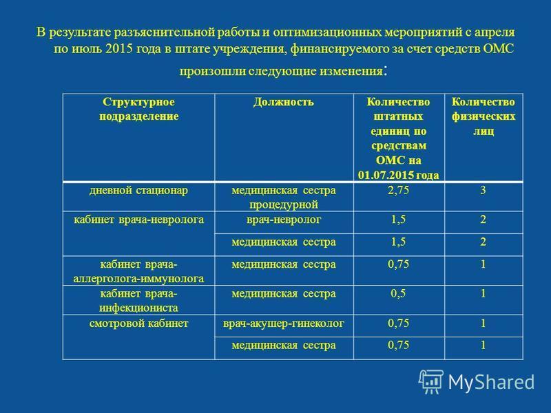 В результате разъяснительной работы и оптимизационных мероприятий с апреля по июль 2015 года в штате учреждения, финансируемого за счет средств ОМС произошли следующие изменения : Структурное подразделение Должность Количество штатных единиц по средс