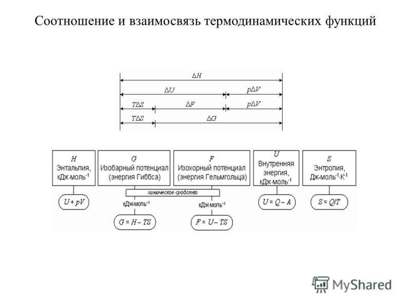 Соотношение и взаимосвязь термодинамических функций