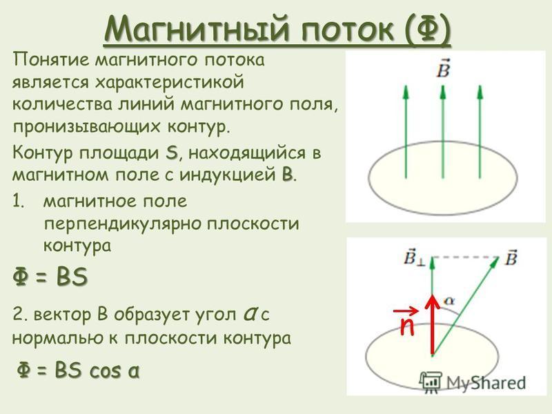 Магнитный поток (Ф) Понятие магнитного потока является характеристикой количества линий магнитного поля, пронизывающих контур. S B Контур площади S, находящийся в магнитном поле с индукцией B. 1. магнитное поле перпендикулярно плоскости контура Φ = B