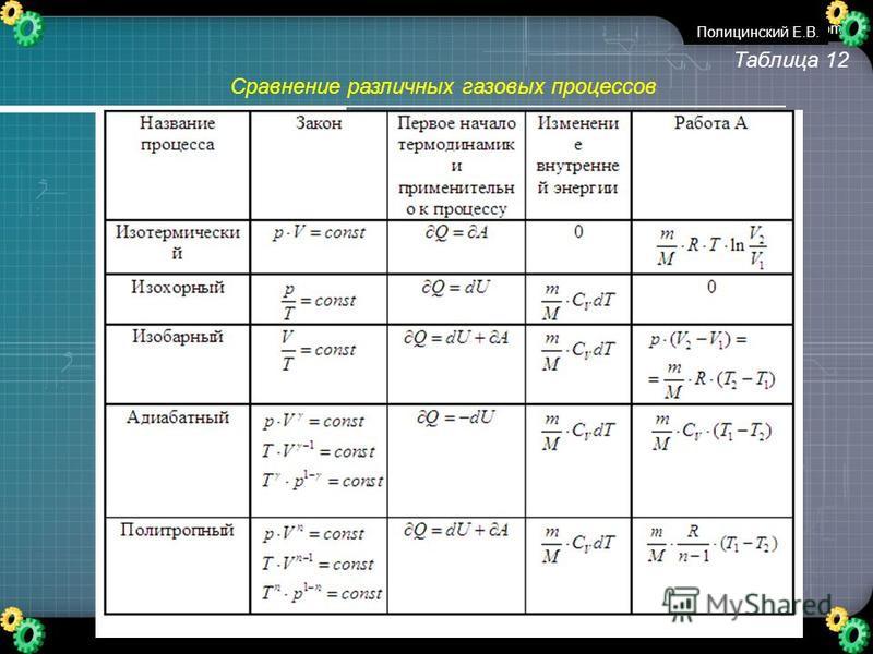 www.themegallery.com Таблица 12 Сравнение различных газовых процессов Полицинский Е.В.