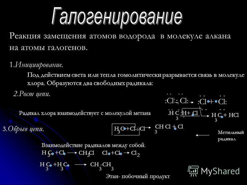 Реакция замещения атомов водорода в молекуле алкана на атомы галогенов. 1.Инициирование. Под действием света или тепла гомолитический разрывается связь в молекуле хлора. Образуются два свободных радикала: :Cl : Cl:.. :Cl + Cl:.. 2. Рост цепи. Радикал
