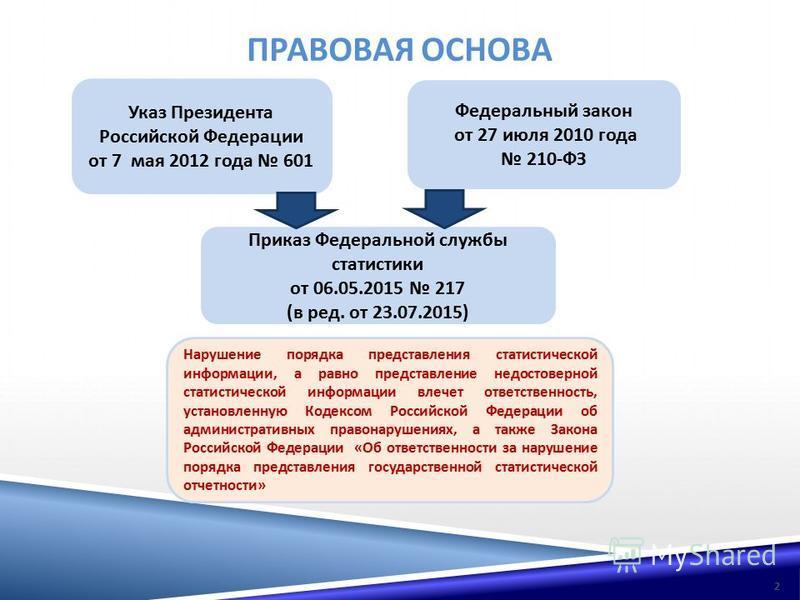 ПРАВОВАЯ ОСНОВА Указ Президента Российской Федерации от 7 мая 2012 года 601 Федеральный закон от 27 июля 2010 года 210- ФЗ Нарушение порядка представления статистической информации, а равно представление недостоверной статистической информации влечет