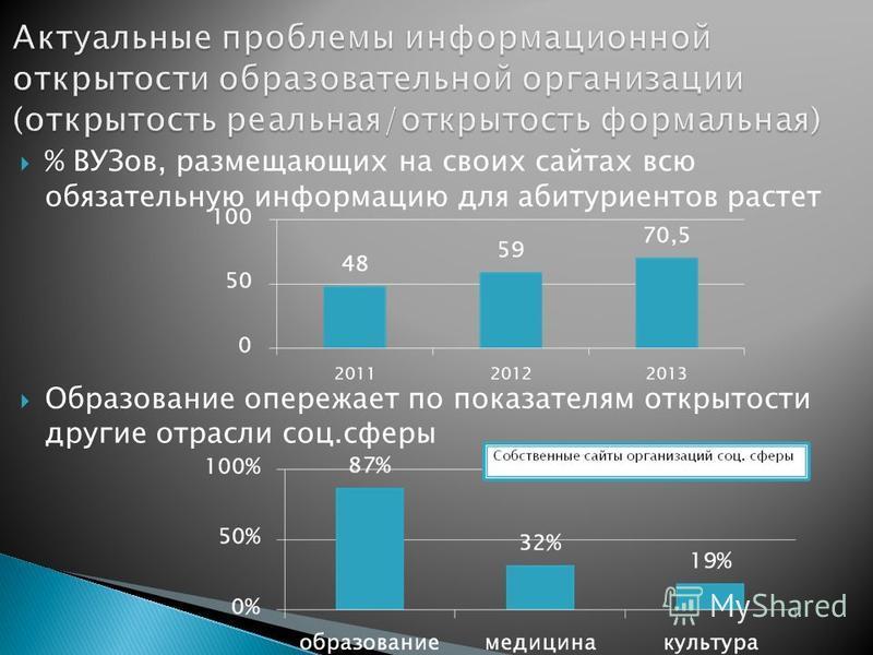 % ВУЗов, размещающих на своих сайтах всю обязательную информацию для абитуриентов растет Образование опережает по показателям открытости другие отрасли соц.сферы