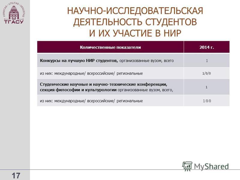 17 НАУЧНО-ИССЛЕДОВАТЕЛЬСКАЯ ДЕЯТЕЛЬНОСТЬ СТУДЕНТОВ И ИХ УЧАСТИЕ В НИР Количественные показатели 2014 г. Конкурсы на лучшую НИР студентов, организованные вузом, всего 1 из них: международные/ всероссийские/ региональные 1/0/0 Студенческие научные и на