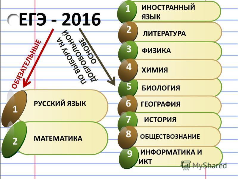 ЕГЭ - 2016 ИНОСТРАННЫЙ ЯЗЫК 1 РУССКИЙ ЯЗЫК 1 ИНФОРМАТИКА И ИКТ 9 БИОЛОГИЯ 5 ЛИТЕРАТУРА 2 ФИЗИКА 3 ХИМИЯ 4 ГЕОГРАФИЯ 6 ИСТОРИЯ 7 ОБЩЕСТВОЗНАНИЕ 8 МАТЕМАТИКА 2 ОБЯЗАТЕЛЬНЫЕ ПО ВЫБОРУ НА ДОБРОВОЛЬНОЙ ОСНОВЕ