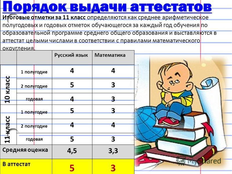 Порядок выдачи аттестатов Порядок выдачи аттестатов Итоговые отметки за 11 класс определяются как среднее арифметическое полугодовых и годовых отметок обучающегося за каждый год обучения по образовательной программе среднего общего образования и выст