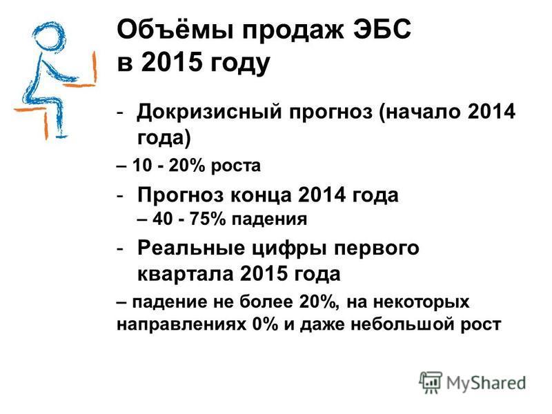 Объёмы продаж ЭБС в 2015 году -Докризисный прогноз (начало 2014 года) – 10 - 20% роста -Прогноз конца 2014 года – 40 - 75% падения -Реальные цифры первого квартала 2015 года – падение не более 20%, на некоторых направлениях 0% и даже небольшой рост
