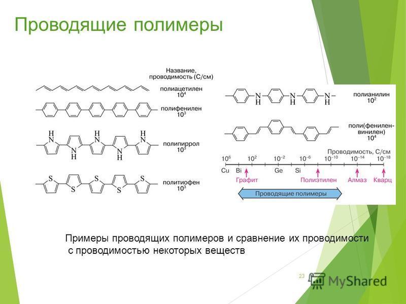 Примеры проводящих полимеров и сравнение их проводимости с проводимостью некоторых веществ 23 Проводящие полимеры