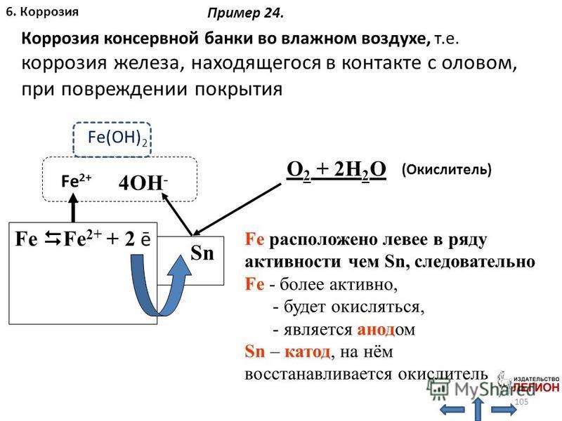 Коррозия консервной банки во влажном воздухе, т.е. коррозия железа, находящегося в контакте с оловом, при повреждении покрытия O 2 + 2H 2 O Fe Fe 2+ + 2 ē Sn 4OH - Fe 2+ (Окислитель) Fe расположено левее в ряду активности чем Sn, следовательно Fe - б