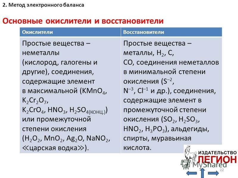 Основные окислители и восстановители Окислители Восстановители Простые вещества – неметаллы (кислород, галогены и другие), соединения, содержащие элемент в максимальной (KMnO 4, K 2 Cr 2 O 7, K 2 CrO 4, HNO 3, H 2 SO 4(КОНЦ.) ) или промежуточной степ