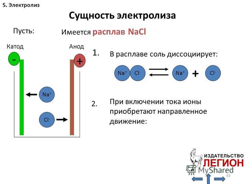 63 Сущность электролиза Пусть: Имеется расплав NaCl Na + Cl - - + 5. Электролиз Катод Анод Na + Cl - Na + + Cl - 1. В расплаве соль диссоциирует: При включении тока ионы приобретают направленное движение: 2.