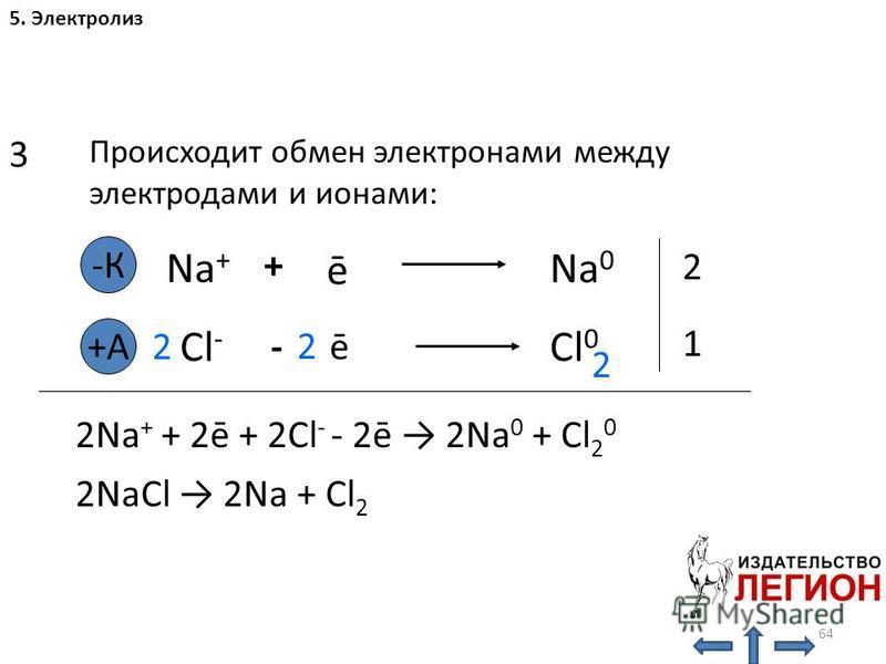 64 3 Происходит обмен электронами между электродами и ионами: -К Na + + ē Na 0 +A Cl - -ē Cl 0 2 2 2 2 1 2Na + + 2ē + 2Cl - - 2ē 2Na 0 + Cl 2 0 2NaCl 2Na + Cl 2 5. Электролиз