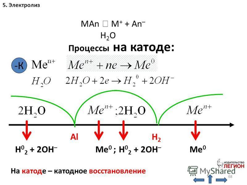 68 5. Электролиз MAn M + + An – H 2 O Процессы на катоде: -К AlH2H2 H 0 2 + 2OH – Me 0 ; H 0 2 + 2OH – Me 0 На катоде – катодное восстановление