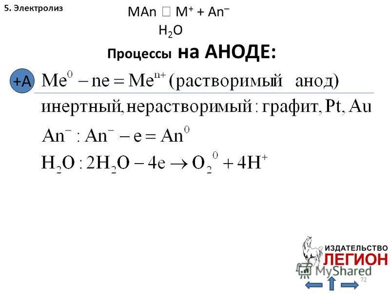 72 5. Электролиз MAn M + + An – H 2 O Процессы на АНОДЕ: +А