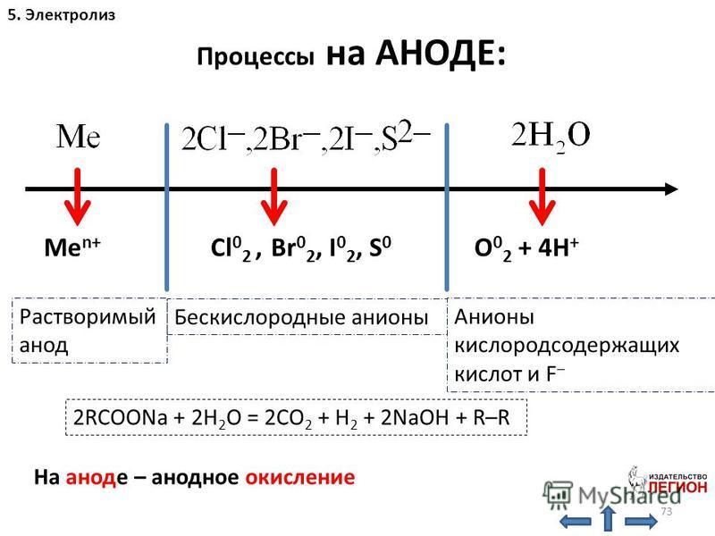 73 5. Электролиз Процессы на АНОДЕ: Me n+ Cl 0 2, Br 0 2, I 0 2, S 0 O 0 2 + 4H + На аноде – анодное окисление Растворимый анод Бескислородные анионы Анионы кислородсодержащих кислот и F – 2RCOONa + 2H 2 O = 2CO 2 + H 2 + 2NaOH + R–R