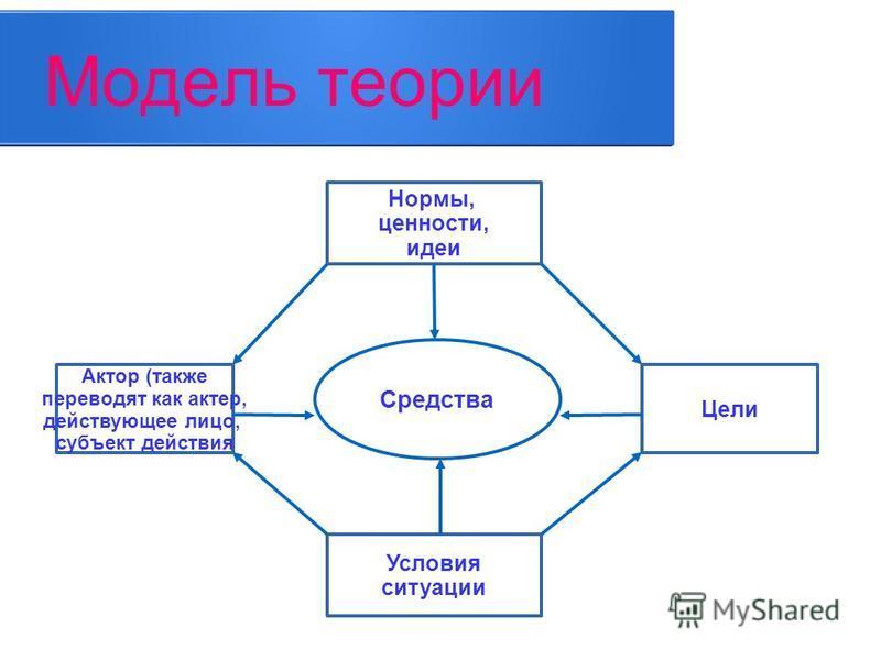 Модель теории Средства Нормы, ценности, идеи Актор (также переводят как актер, действующее лицо, субъект действия Цели Условия ситуации