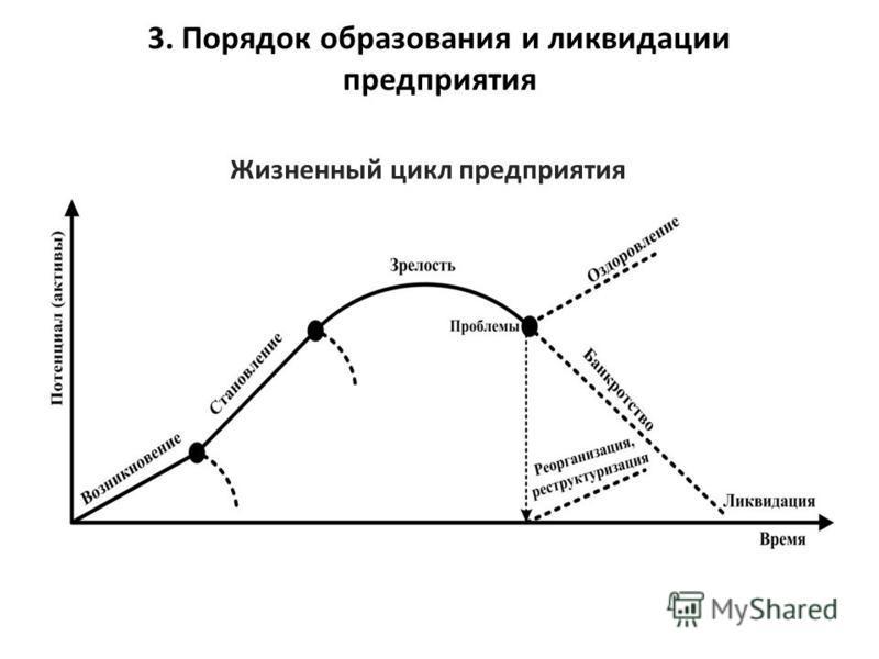 Жизненный цикл предприятия 3. Порядок образования и ликвидации предприятия