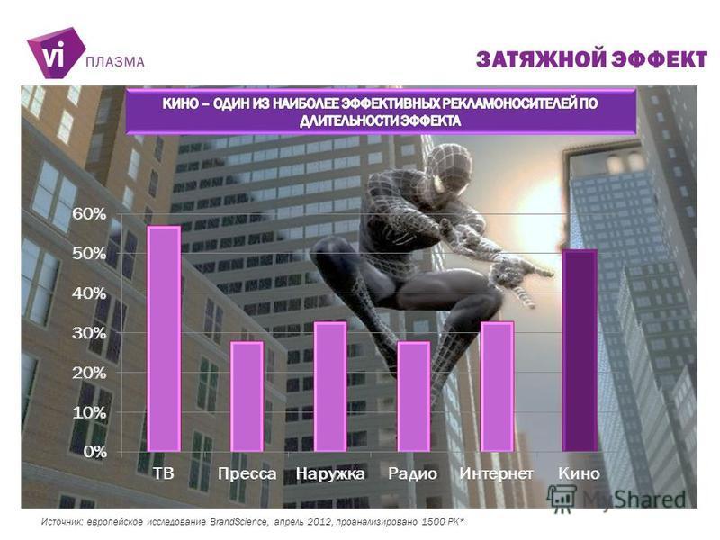 Источник: европейское исследование BrandScience, апрель 2012, проанализировано 1500 РК* ЗАТЯЖНОЙ ЭФФЕКТ