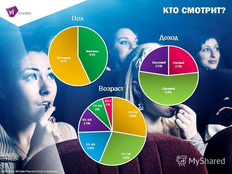 КТО СМОТРИТ? Источник: MIndex Россия 2013/1 полугодие