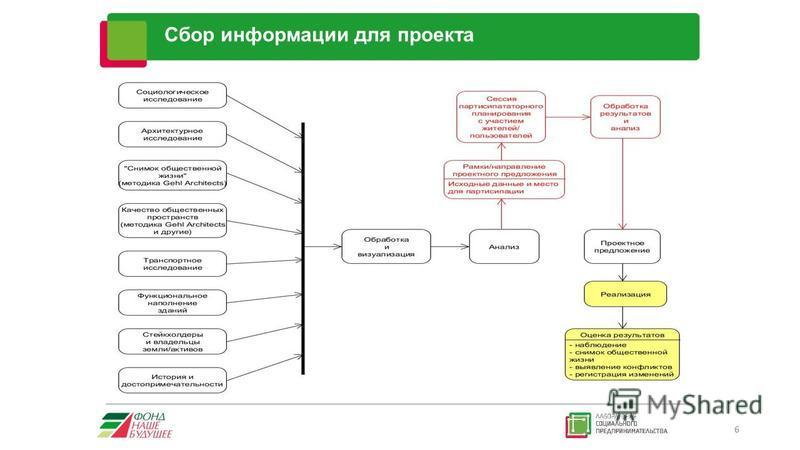 Сбор информации для проекта 6