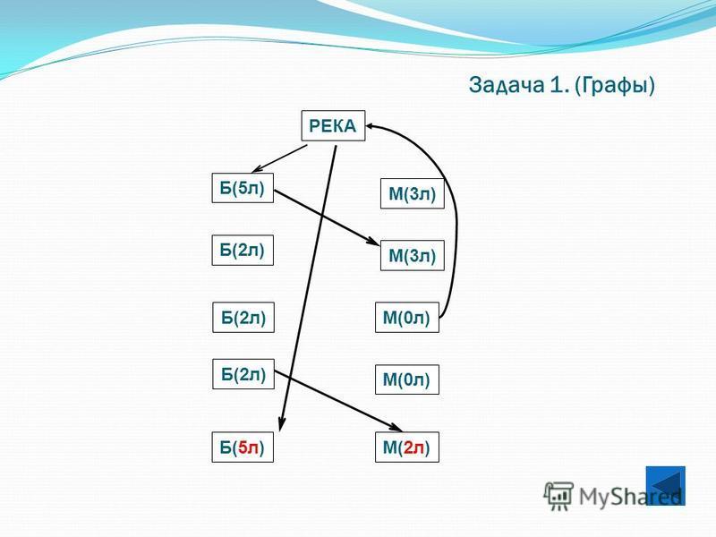 Задача 1. (Графы) РЕКА М(3 л) Б(2 л) Б(5 л) Б(2 л)М(0 л) Б(2 л) Б(5 л)М(2 л)