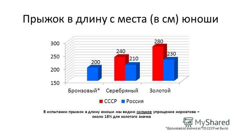 Прыжок в длину с места (в см) юноши *Бронзового значка в ГТО СССР не было В испытании прыжок в длину юноши мы видим сильное упрощение норматива – около 18% для золотого значка