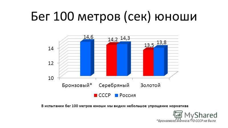 Бег 100 метров (сек) юноши *Бронзового значка в ГТО СССР не было В испытании бег 100 метров юноши мы видим небольшое упрощение норматива