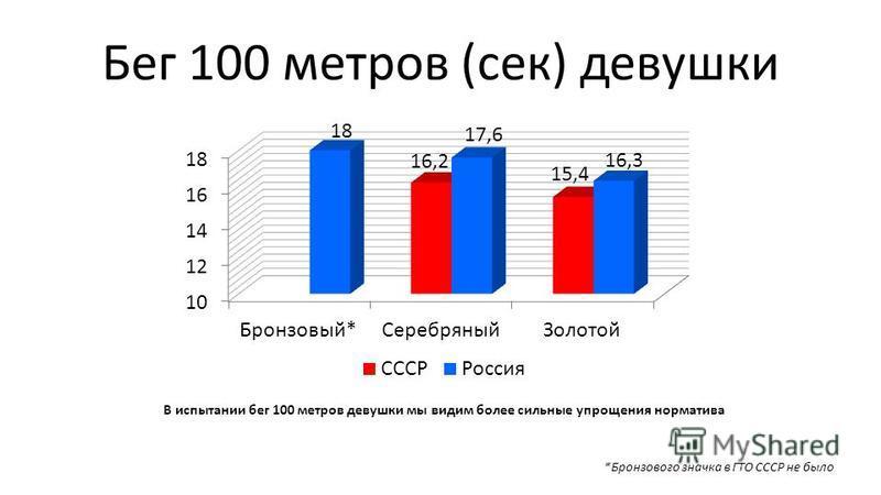 Бег 100 метров (сек) девушки *Бронзового значка в ГТО СССР не было В испытании бег 100 метров девушки мы видим более сильные упрощения норматива