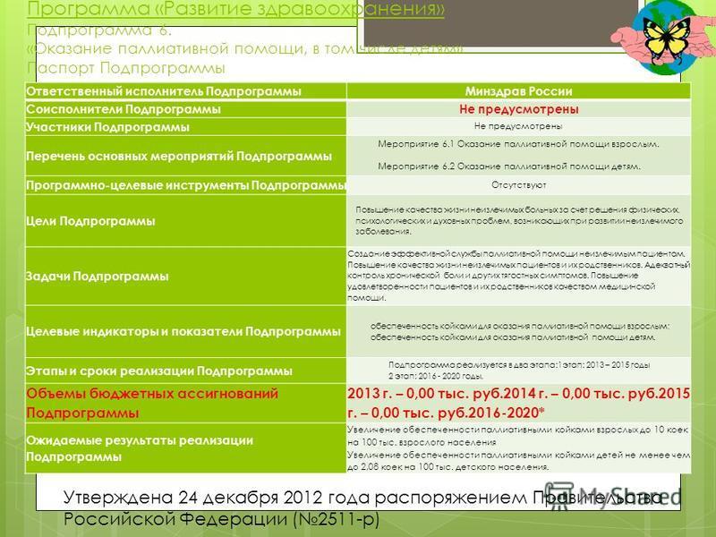 Программа «Развитие здравоохранения» Подпрограмма 6. «Оказание паллиативной помощи, в том числе детям» Паспорт Подпрограммы Ответственный исполнитель Подпрограммы Минздрав России Соисполнители Подпрограммы Не предусмотрены Участники Подпрограммы Не п