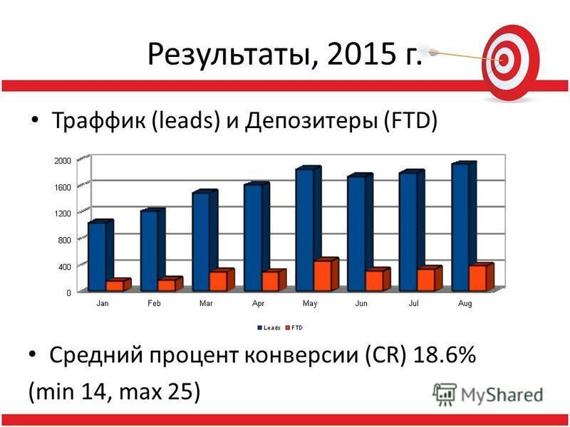 Результаты, 2015 г. Траффик (leads) и Депозитеры (FTD) Средний процент конверсии (CR) 18.6% (min 14, max 25)