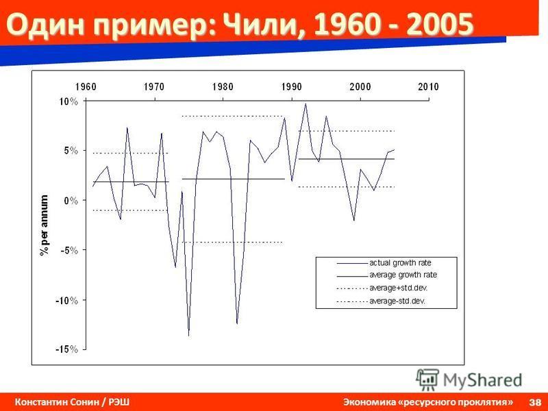 38 Константин Сонин / РЭШ Экономика «ресурсного проклятия» Один пример: Чили, 1960 - 2005