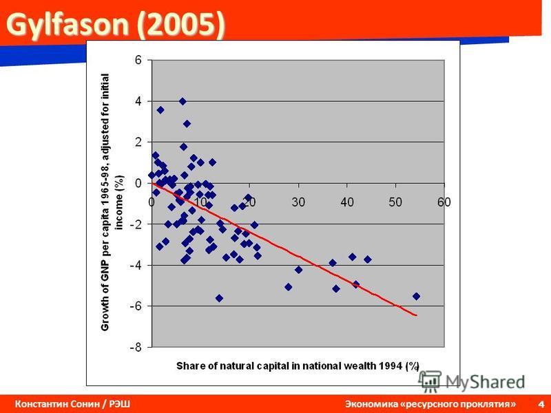 4 Константин Сонин / РЭШ Экономика «ресурсного проклятия» Gylfason (2005)