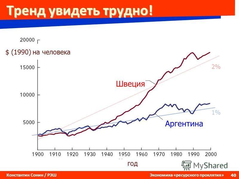 40 Константин Сонин / РЭШ Экономика «ресурсного проклятия» Тренд увидеть трудно! Швеция Аргентина год $ (1990) на человека 1% 2%