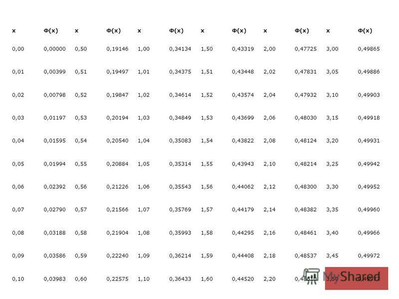 xФ(x)x x x x x 0,000,000000,500,191461,000,341341,500,433192,000,477253,000,49865 0,010,003990,510,194971,010,343751,510,434482,020,478313,050,49886 0,020,007980,520,198471,020,346141,520,435742,040,479323,100,49903 0,030,011970,530,201941,030,348491