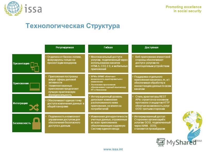 Promoting excellence in social security www.issa.int Приложение Презентация Регулируемая Гибкая Отделена от бизнес-логики, фокусируясь только на презентации концернов Многоканальный доступ к услугам, подключенный через использование каналов HTML5, CS