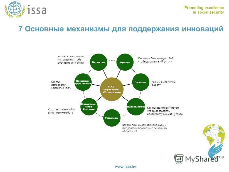 Promoting excellence in social security www.issa.int 7 Основные механизмы для поддержания инноваций ГОСС управление ИТ операциями Функции Как мы работаем над собой чтобы доставить ИТ услуги Процессы Как мы выполняем работу Взаимодействие Как мы взаим