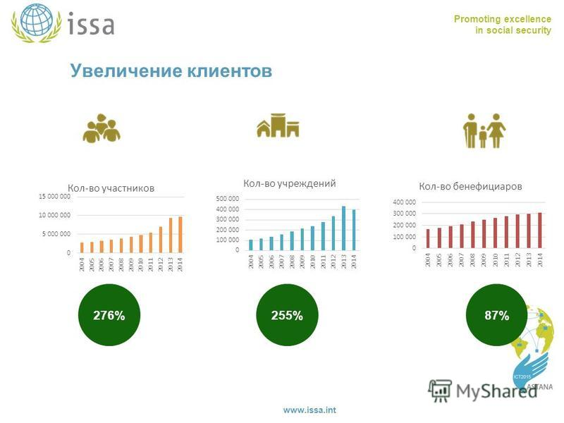 Promoting excellence in social security www.issa.int Увеличение клиентов 87%255%276%