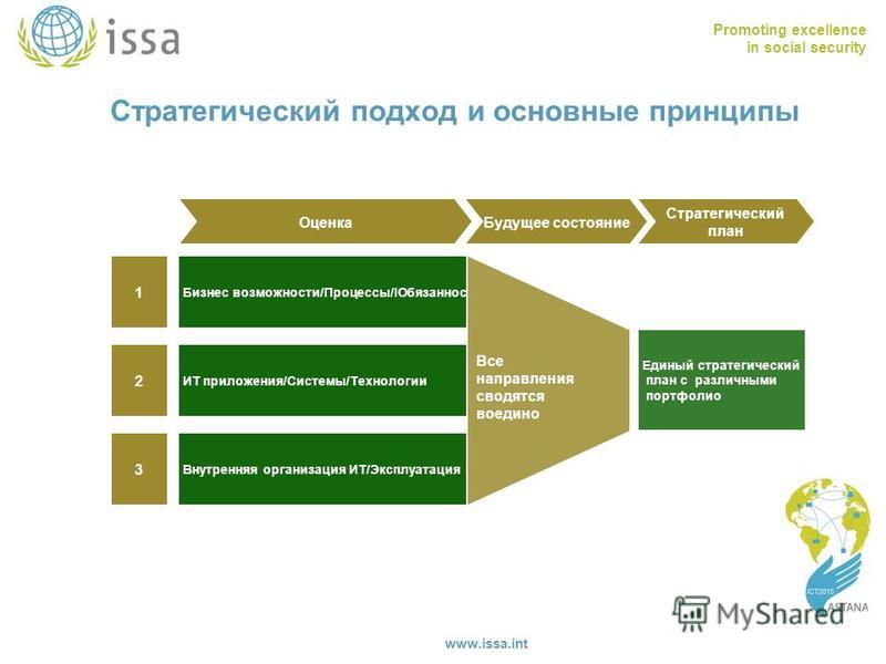 Promoting excellence in social security www.issa.int Стратегический подход и основные принципы Оценка Будущее состояние Стратегический план Внутренняя организация ИТ/Эксплуатация Бизнес возможности/Процессы/IОбязанности ИТ приложения/Системы/Технолог