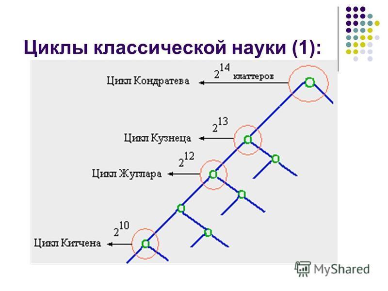 Циклы классической науки (1):