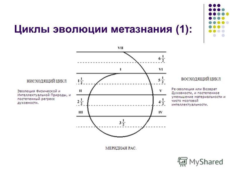 Циклы эволюции метазнания (1):