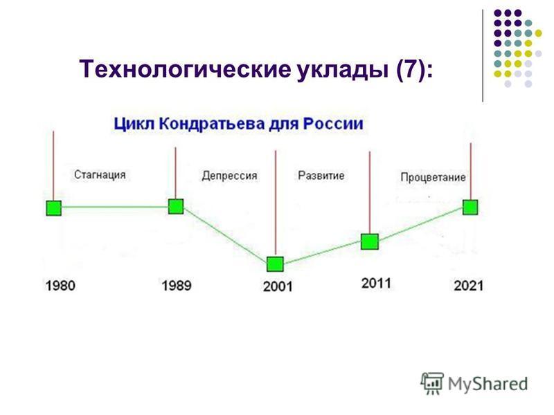 Технологические уклады (7):