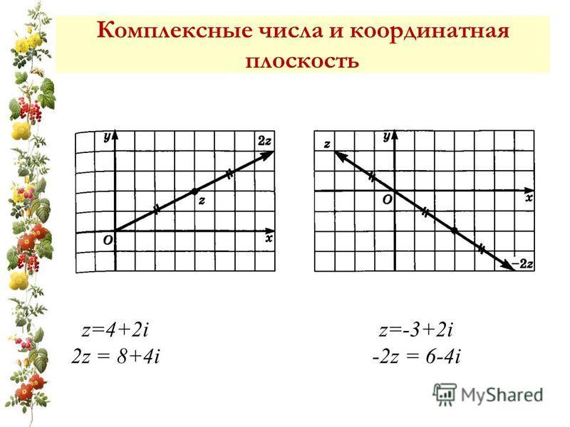 z=4+2i 2z = 8+4i z=-3+2i -2z = 6-4i Комплексные числа и координатная плоскость