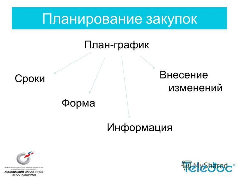 План-график Информация Планирование закупок Сроки Форма Внесение изменений