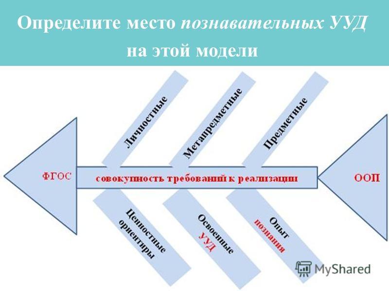 Определите место познавательных УУД на этой модели