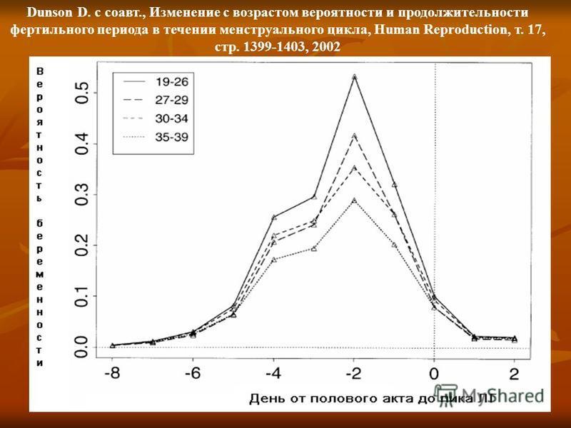 Dunson D. с соавт., Изменение с возрастом вероятности и продолжительности фертильного периода в течении менструального цикла, Human Reproduction, т. 17, стр. 1399-1403, 2002