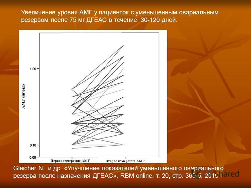 Увеличение уровня АМГ у пациенток с уменьшенным овариальным резервом после 75 мг ДГЕАС в течение 30-120 дней. Gleicher N. и др. «Улучшение показателей уменьшенного овариального резерва после назначения ДГЕАС», RBM online, т. 20, стр. 360-5, 2010