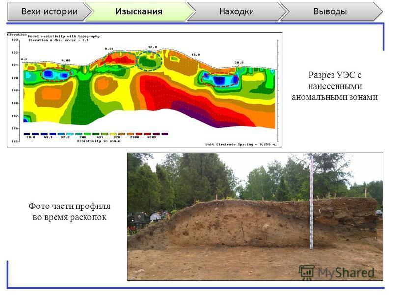 Вехи истории Изыскания Находки Выводы Разрез УЭС с нанесенными аномальными зонами Фото части профиля во время раскопок