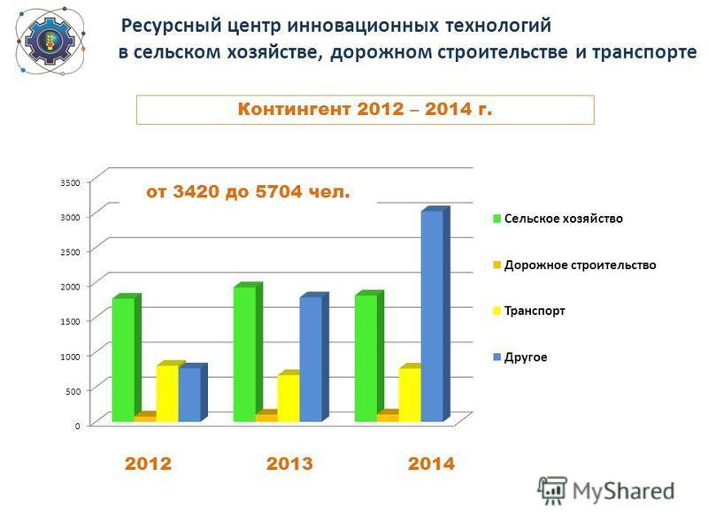 Ресурсный центр инновационных технологий в сельском хозяйстве, дорожном строительстве и транспорте Контингент 2012 – 2014 г. 201220132014 от 3420 до 5704 чел.
