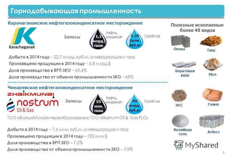 Запасы Добыто в 2014 году – 22,7 млрд. куб.м. углеводородов и газа Произведено продукции в 2014 году – 6,8 млрд $ Доля производства в ВРП ЗКО – 65,4% Доля производства от объема промышленности ЗКО – 68% Карачаганакское нефтегазоконденсатное месторожд